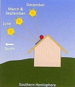 The Solar Geyser Collector S Position