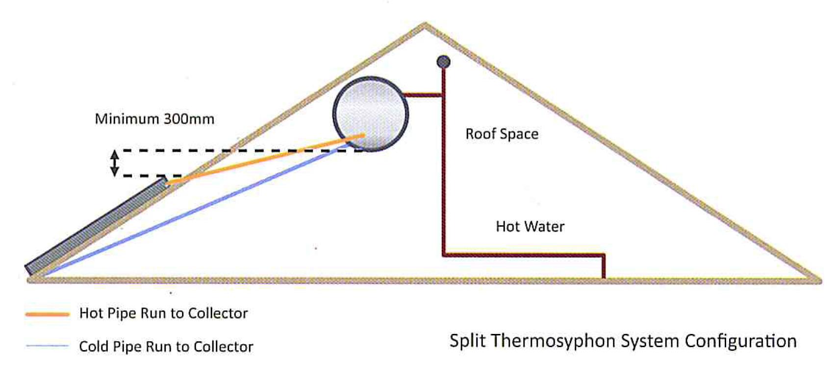 Split Amp Close Couple Solar Heating Geysers