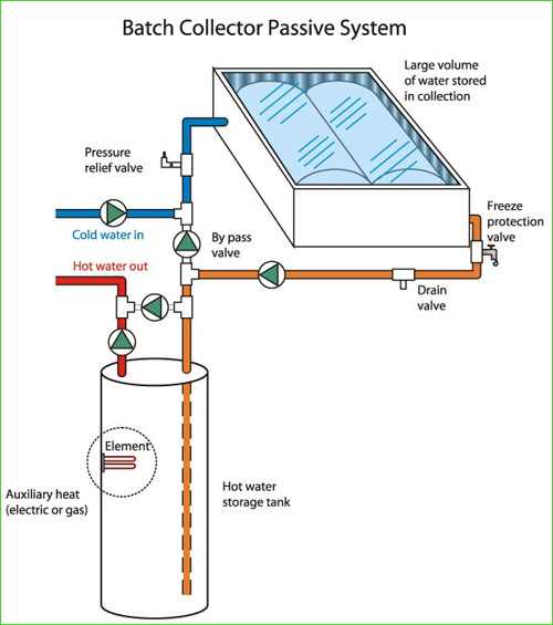 How Solar Heating Works Solar Water Heating Solar
